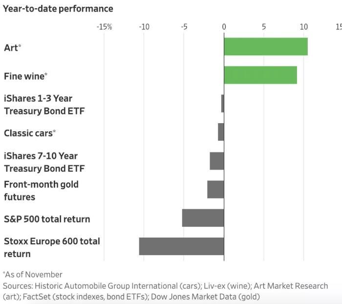▲2018年各项投资表现,数据来源:华尔街日报