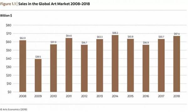 《艺术市场 2019》:中国艺术市场跌回全球第三,全球艺术市场增长6%