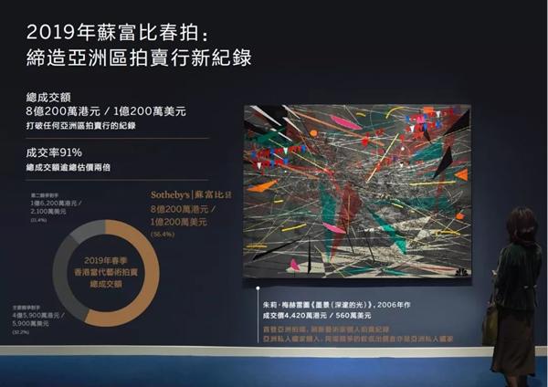 【香港蘇富比】当代艺术市场动向前瞻:亞洲巍立国际舞台