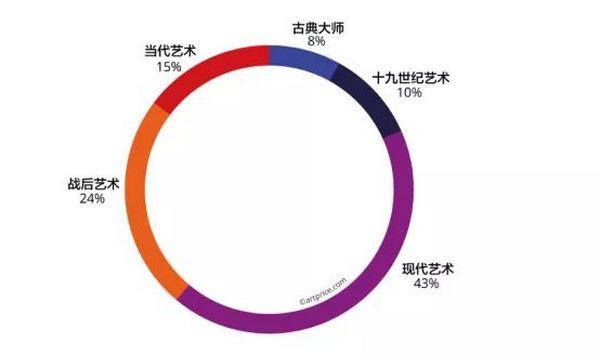 99艺术| 《2019年当代艺术市场报告》:周春芽进入全球前十,42名中国当代艺术家分享世界500强