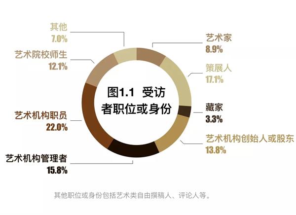 新型肺炎疫情对中国艺术行业的影响调查报告