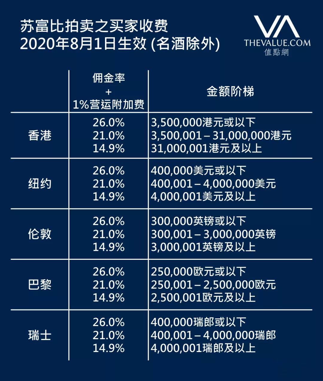 蘇富比全球拍賣增收落槌價1%