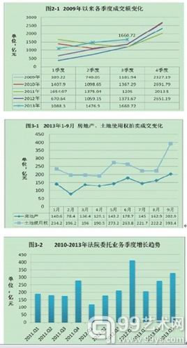 中拍协3 季报显示全国拍卖业逆转负增长态势